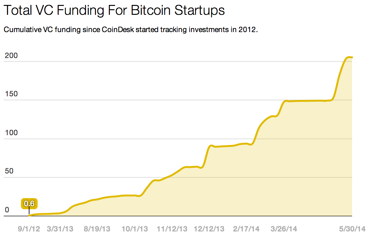 VC investment in bitcoin companies is on a healthy rise. Source: CoinDesk