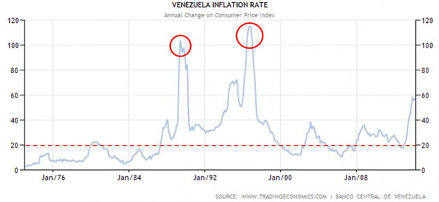Venezuela has a long history of high inflation. Source: Forbes