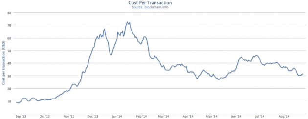 After a spike in price, transaction fees were lowered. Source: Blockchain.info