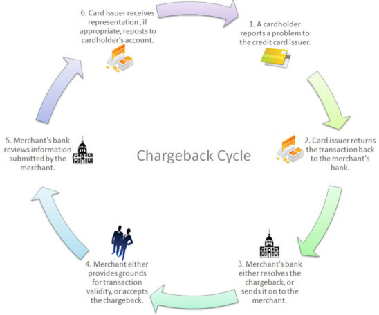 The complicate process of a chargeback in one chart. Source: Emerchantbroker