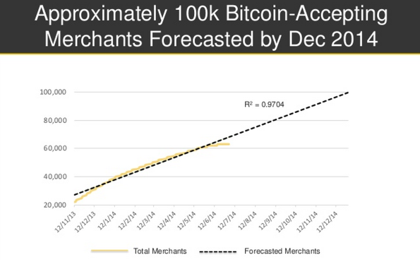 The number of bitcoin-accepting merchants is expected to grow steadily. Source: CoinDesk Q2 Report