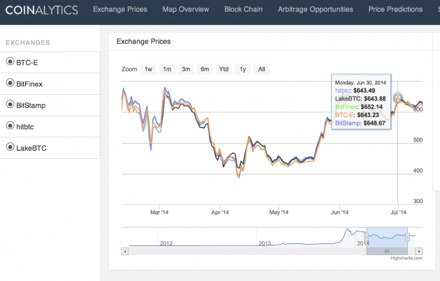 The pricing dashboard compares differences – and opportunities – across bitcoin exhcnages