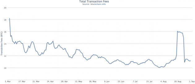 The amount of total transaction fees miners make per day the last six months. Source: Blockchain
