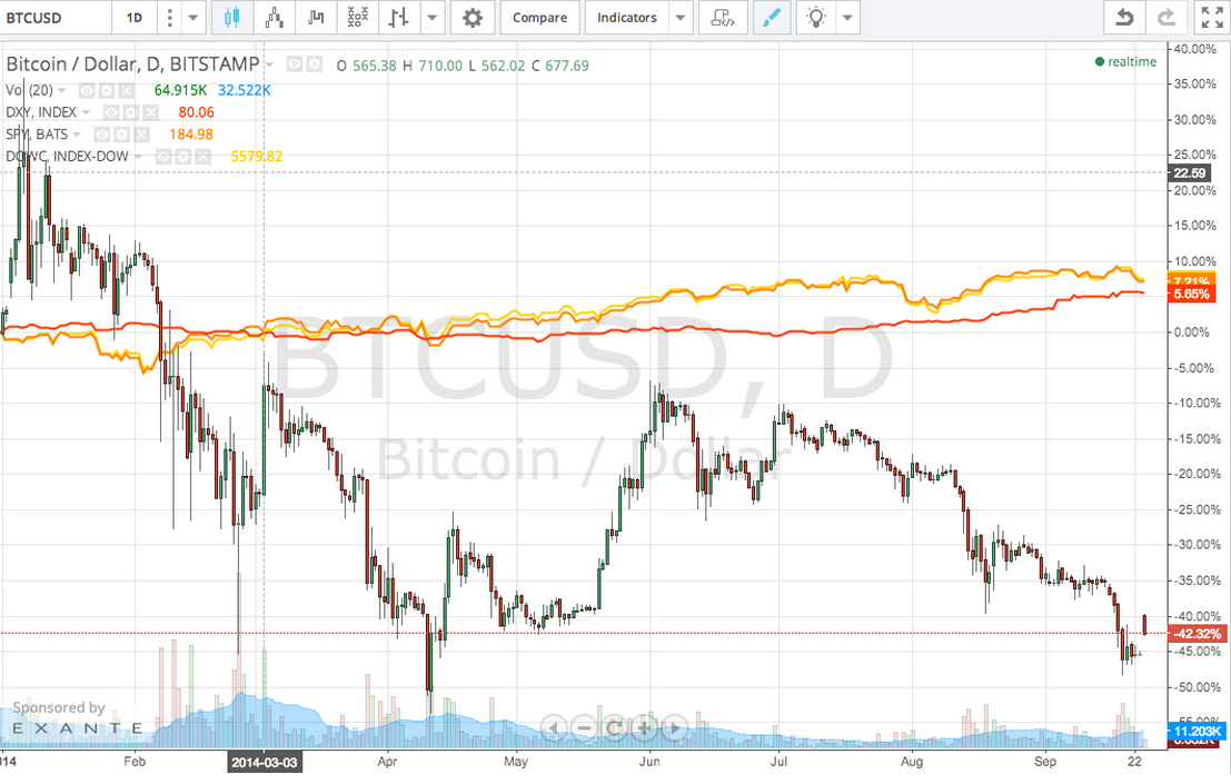 Bitcoin Usd Graph