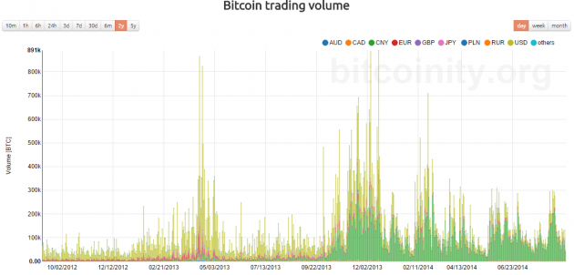 bitcointy-btc-trading-volume-august-2014-24months