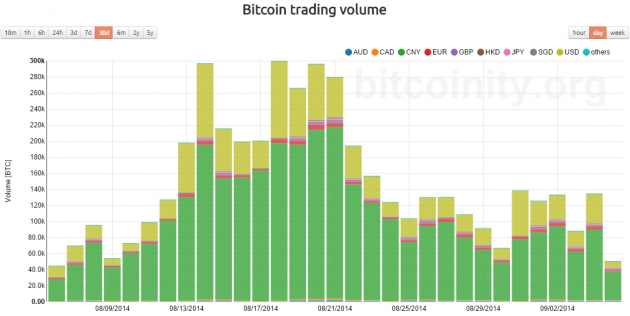 bitcointy-btc-trading-volume-august-2014