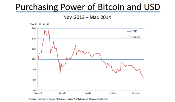 Bitcoin versus the dollar in the eyes of the US central bank. Source: Federal Reserve of St. Louis