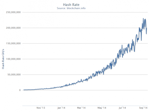 blockchain-hash-rate-ghs-9-2014