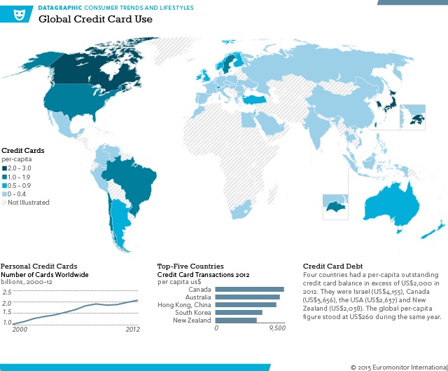 Credit cards are not widely used in many places. Source: University of British Columbia