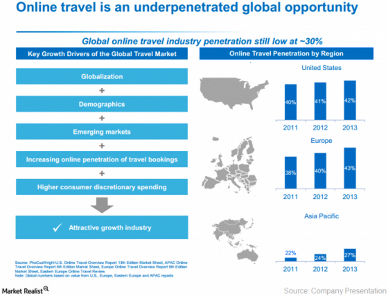 The market for travel in Asia will be huge in the coming decades. Source: Market Realist