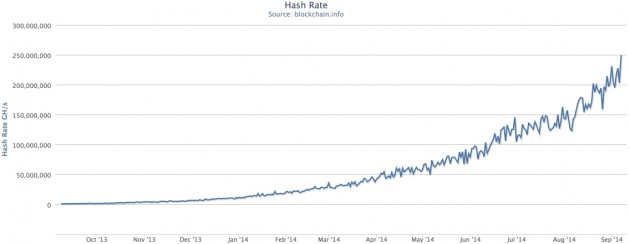 Total hasing power of the Bitcoin network continues to rise. Source: Blockchain