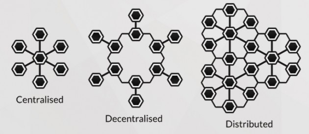Hyperledger prefers a distributed model of rather than Bitcoin's decentralized one. Source: Hyperledger