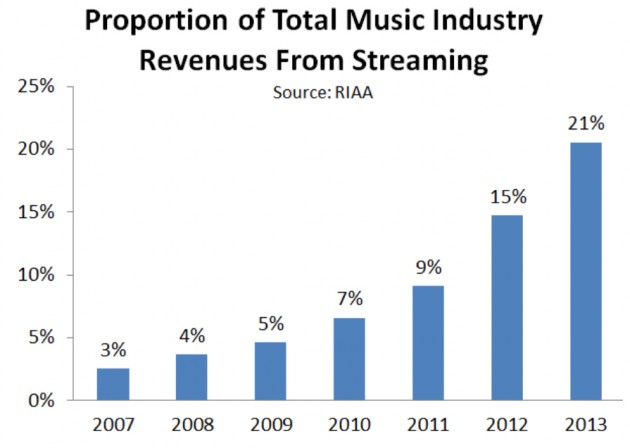 Streaming may someday be the only way people pay for music. Source: Recode