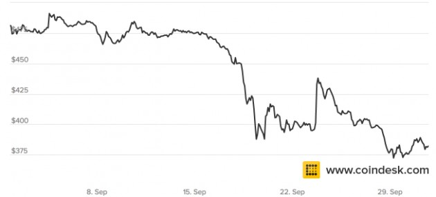 Past 30 days of bitcoin prices. Source: CoinDesk Bitcoin Price Index