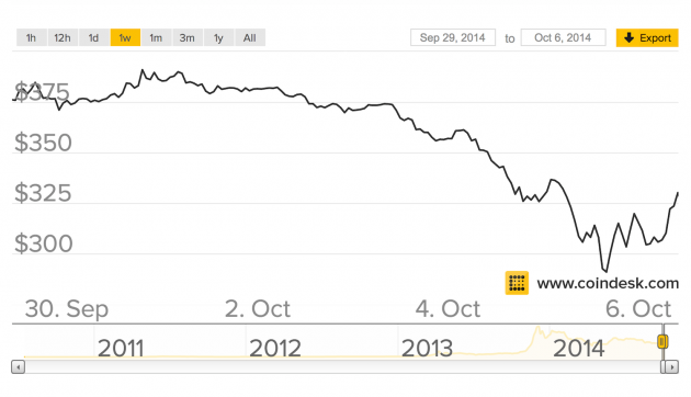 CoinDesk BPI chart showing price decline over the past week