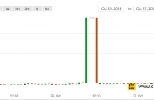CoinDesk BPI OHLC chart showing erroneous LakeBTC data.