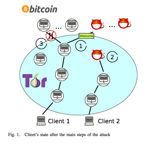 Oct 28 - bitcoin and tor