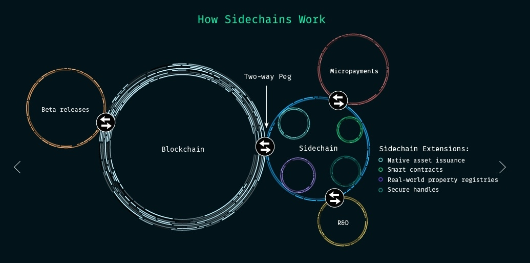 side chains bitcoins