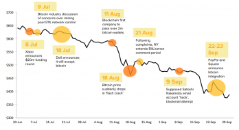 State of Bitcoin - price decline chart