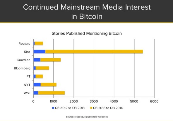 Even if Congress doesn't touch it, constituents are reading about it as media coverage of bitcoin is up. Source: CoinDesk State of Bitcoin Q3