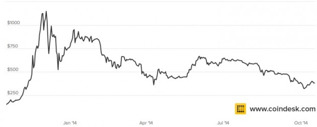 Bitcoin has seen highs and lows in price the past year.