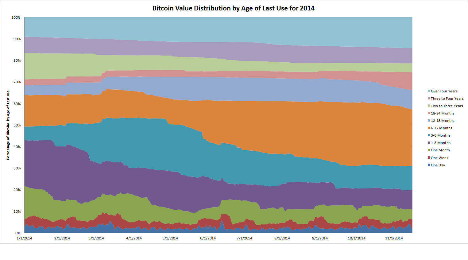 bitcoin distribution by age of last use
