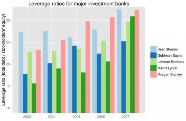The major Wall Street banks were way too overleveraged prior to the 2008 crash. Source: Wikipedia