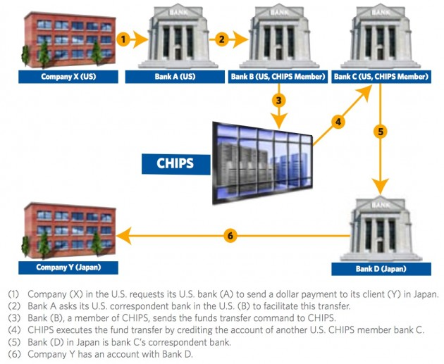 An example of how cross border payment flows work. CHIPS stands for Clearing House Interbank Payments System, a private payments clearing house. SourceL Visa
