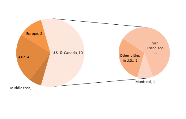 Location distribution of bitcoin VC deals in October and November 2014. Source: CoinDesk