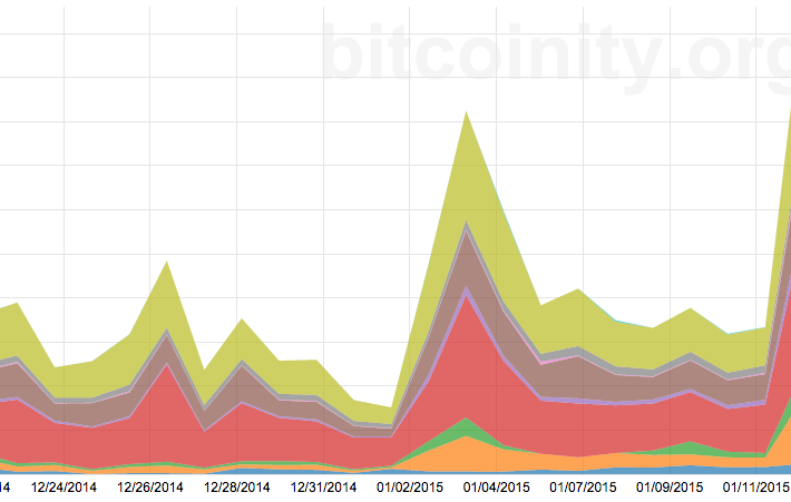 Daily exchange trading volume in BTC terms recorded by Bitcoinity.