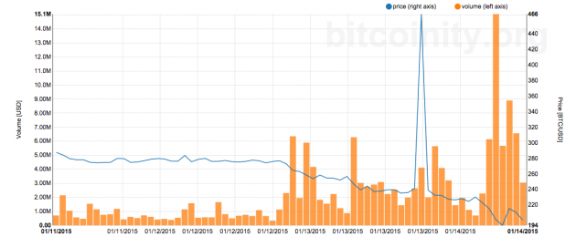 Trading volume spiked as the price plunged. Note: the $466 price spike shown in graph appears to be from a glitch from the LocalBitcoins data. Source: Bitcoinity.org