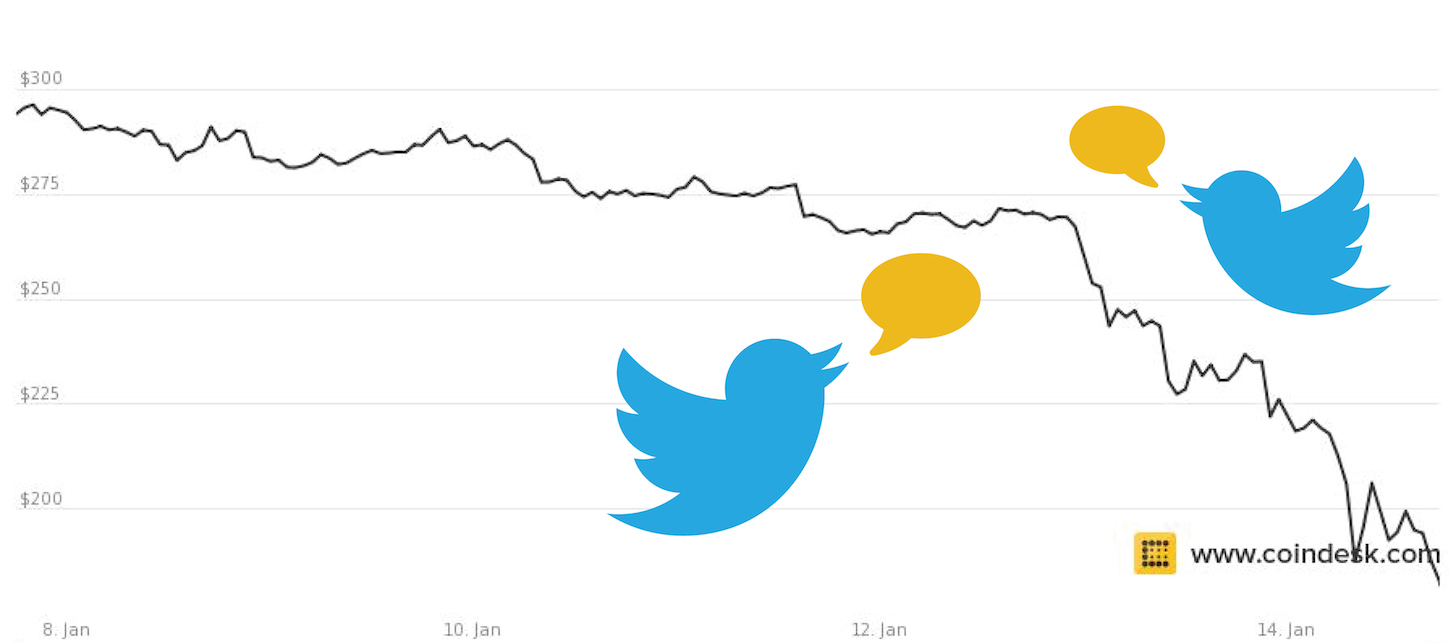 twitter reactions bitcoin price