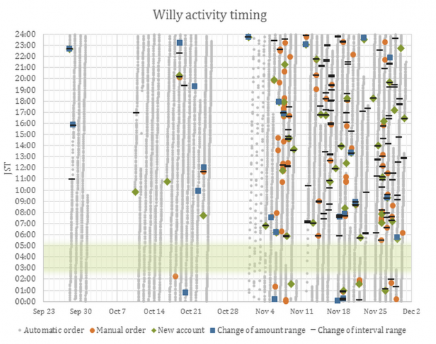 Willy activity timing