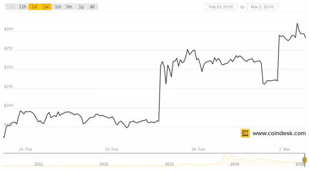 March 2 - 1 week CoinDesk BPI price chart