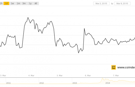 march-9-coindesk-bpi-chart-1