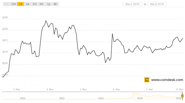 CoinDesk BPI price chart March 2-8 2015.