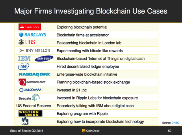 Major firms investing in blockchain