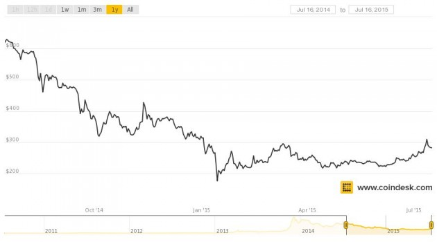 coindesk-bpi-chart 1year