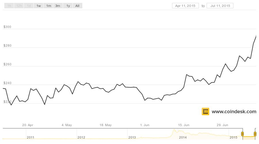 Coindesk Bpi Chart Last 3 Months 2 Bitcoin Price
