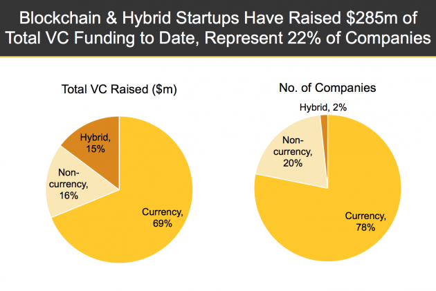 Blockchain and hybrid startups