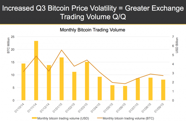 State of Bitcoin Q2 2015