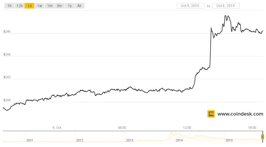 Bitcoin Price Hits Highest Level Since August