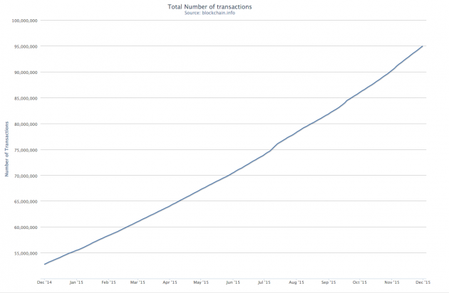 Total number of bitcoin transactions on the blockchain. Source: Blockchain.info