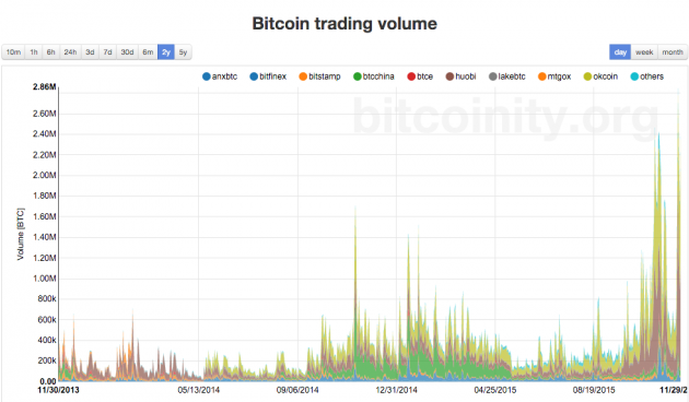 Chart of 2-year trading volumes. Source: Bitcoinity.org