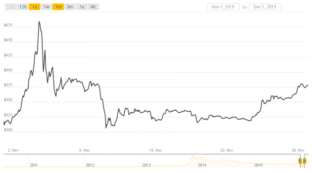 From Worst To First Bitcoin S Price Ends 2015 On Top Coindesk -