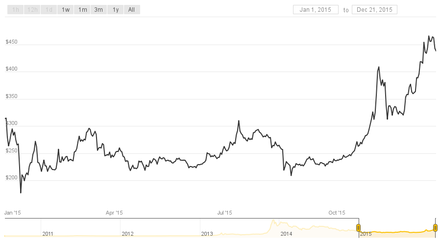 From Worst To First Bitcoin S Price Ends 2017 On Top Coindesk