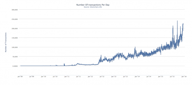 Bitcoin transactions (all time)