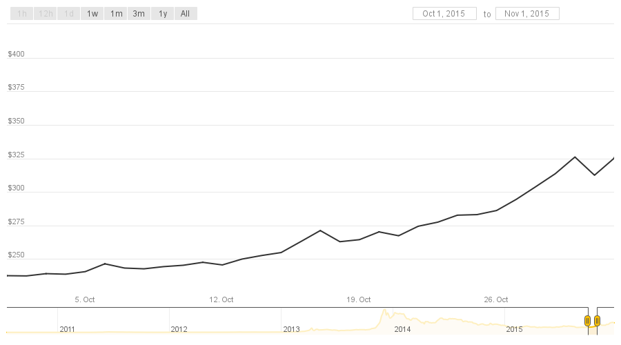 From Worst to First: Bitcoin's Price Ends 2015 on Top - CoinDesk