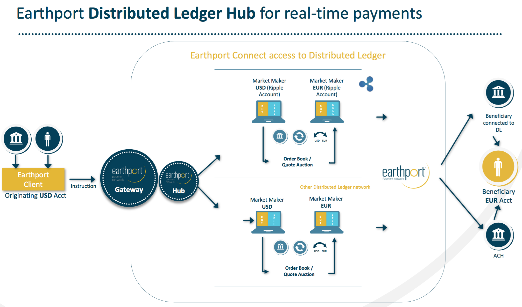 distributed ledger hub