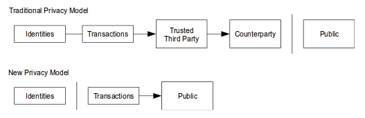 Bitcoin's Privacy Model, from the Bitcoin whitepaper